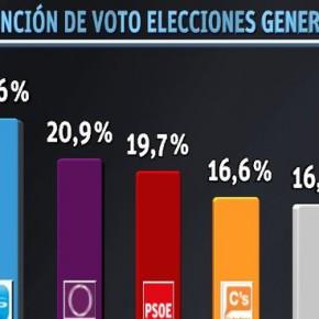 El PP sigue primero, Podemos pierde fuelle, el PSOE aguanta y Ciudadanos se dispara