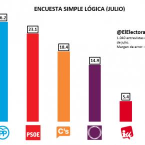 Ciudadanos, tercera fuerza, aventaja 3 puntos a Podemos