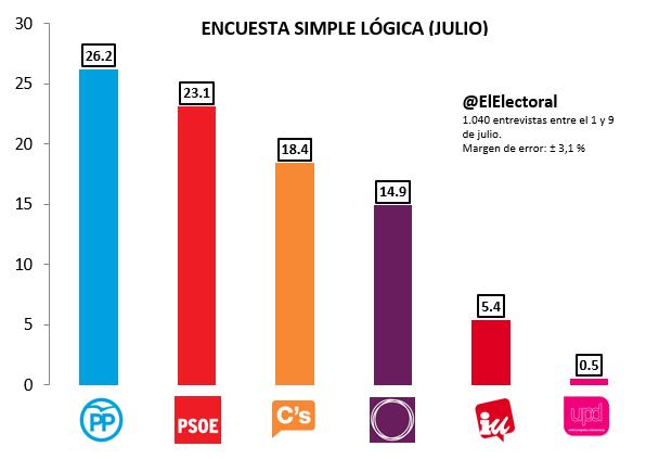 Encuesta-Simple-Lógica-Julio